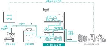 스마트정수장. 필요한 근처에서 소량의 고품질 수돗물을 생산하는 개념이다. [자료 한국수자원공사]