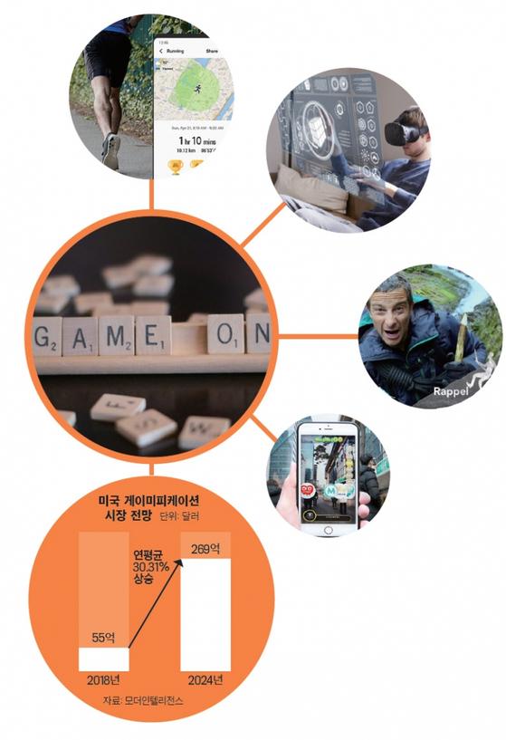 IT·바이오·콘텐트 등 다양한 분야에서 게임형 마케팅 전략이 사용되고 있다. 우측 상단부터 시계방향으로 삼성전자 헬스 앱, AR 교육, 넷플릭스 '당신과 자연의 대결', 하나금융 '하나머니고'. / 사진:각 사