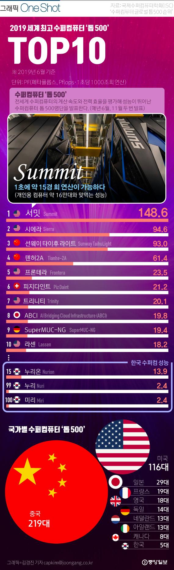 세계 최고의 수퍼 컴퓨터 TOP 500