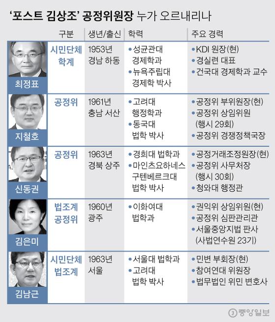 '포스트 김상조' 누굴까…최정표·지철호·신동권·김은미 공정위원장 물망