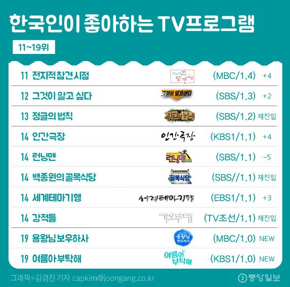 한국인 선호 티비프로그램 5월(11~19위)