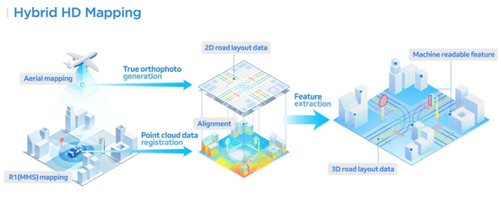 네이버랩스가 하이브리드 HD 맵을 만드는 과정. [사진 네이버]
