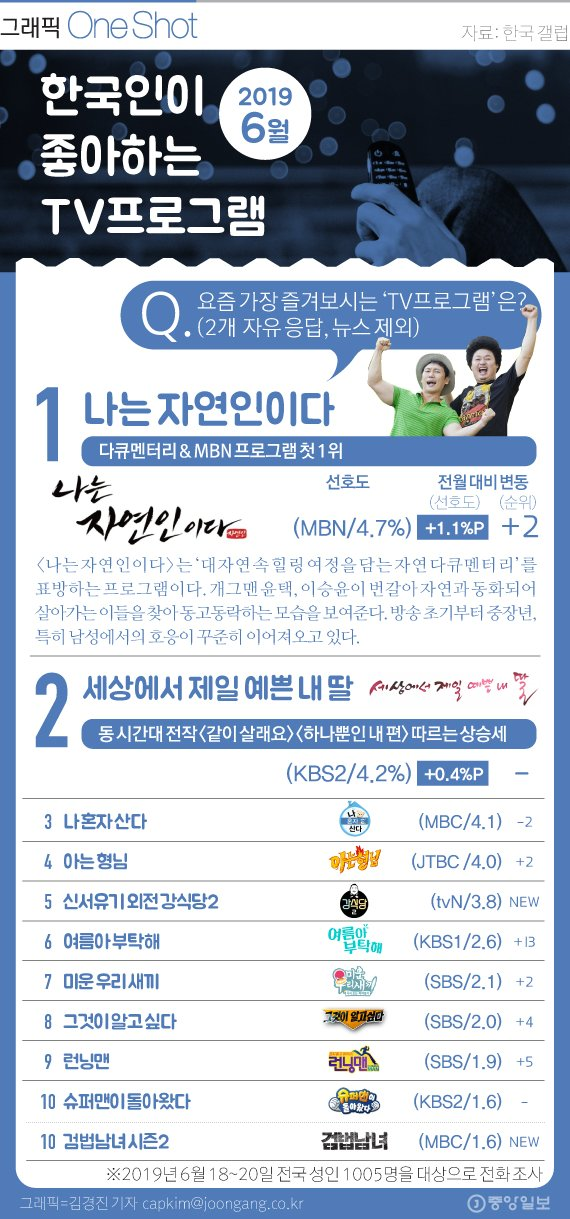 한국인이 좋아하는 TV프로그램 6월