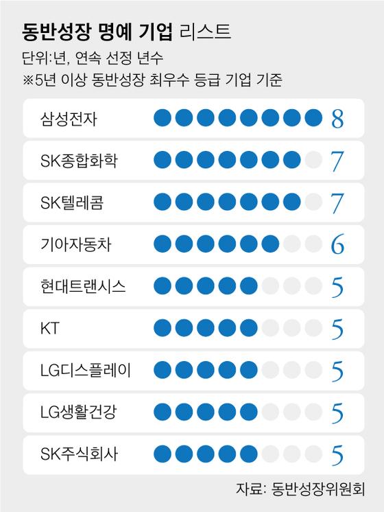 동반성장 명예기업 리스트. 그래픽 = 차준홍 기자.