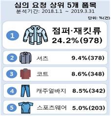 한국소비자원에 접수된 섬유 제품 심의 요청 5개 품목. [사진 한국소비자원]