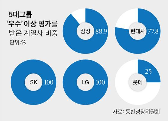 5대그룹 우수 계열사 비중. 그래픽 = 차준홍 기자.
