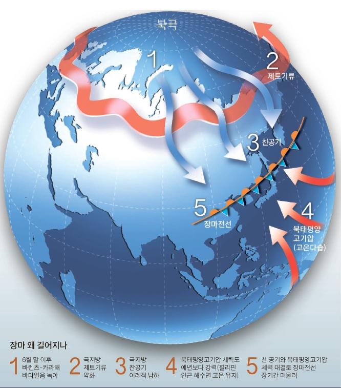 2013년 이례적으로 길었던 장마의 원인을 설명한 중앙일보 기사 그래픽.