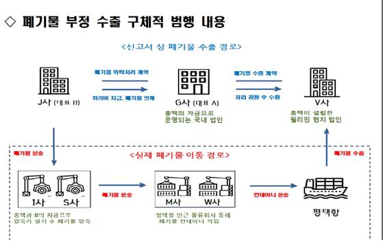 [자료 수원지검 평택지청]