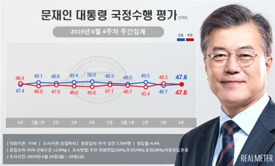 문재인 대통령 6월4주차 국정수행 지지율. [사진 리얼미터 제공]