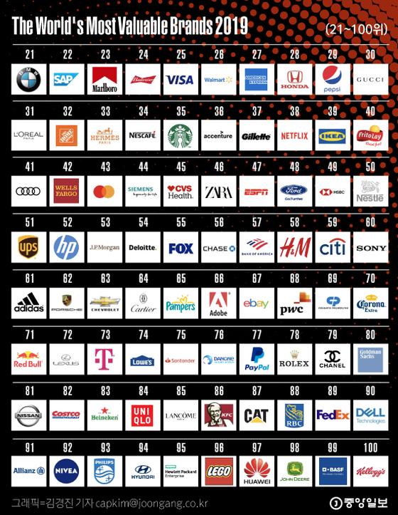포브스 선정 세계 최고 브랜드(21~100)