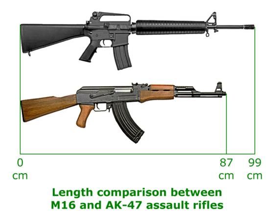 M16과 AK-47의 크기 비교. [자료 위키피디아]