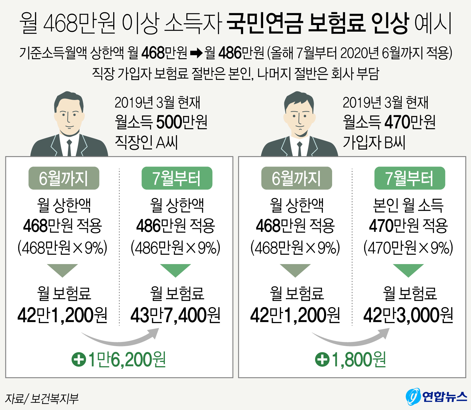 월 468만원 이상 소득자 국민연금 보험료 인상 예시. [연합뉴스]