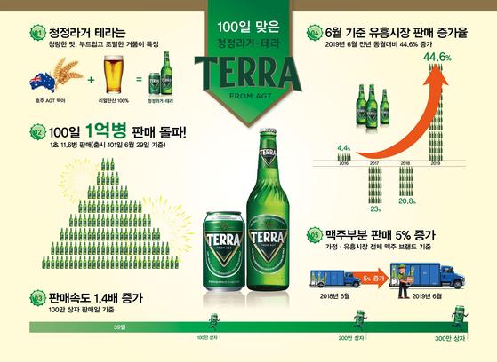 하이트진로 '테라'가 출시 100일 만에 1억병 팔렸다. [사진 하이트진로]