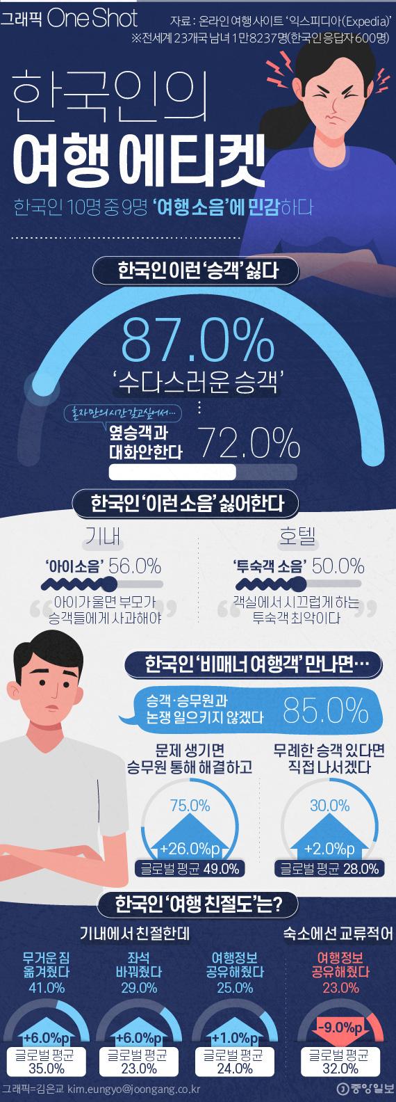 한국인의 여행 매너