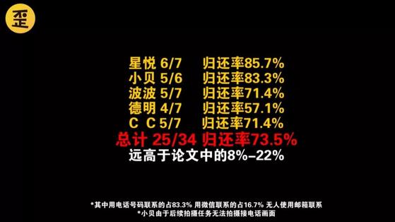 중국 와이궈런연구협회는 자체 조사 결과 연락처에 전화 등 중국인이 많이 쓰는 소통 방법이 추가됐을 경우 지갑 회수율은 73.5%를 기록했다고 주장했다. [중국 인민망 캡처]