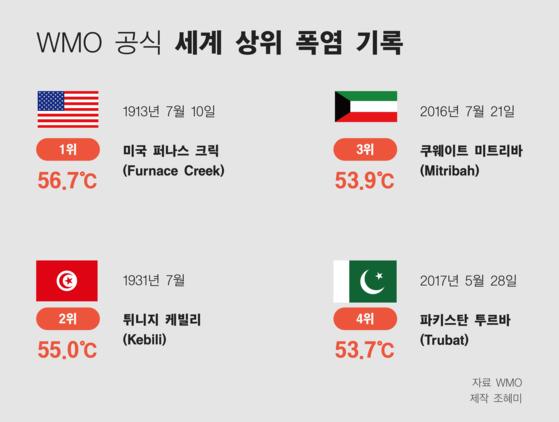 WMO 공식 세계 상위 폭염 기록.