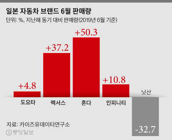 한국판매 17% 늘어난 일본차…'경제보복' 영향 받을까