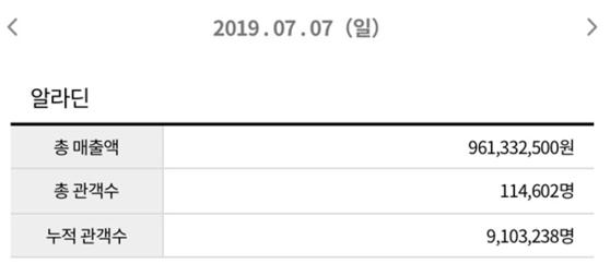 영화진흥위원회 영화관입장권 통합전산망 캡처. [사진 월트디즈니컴퍼니 코리아]
