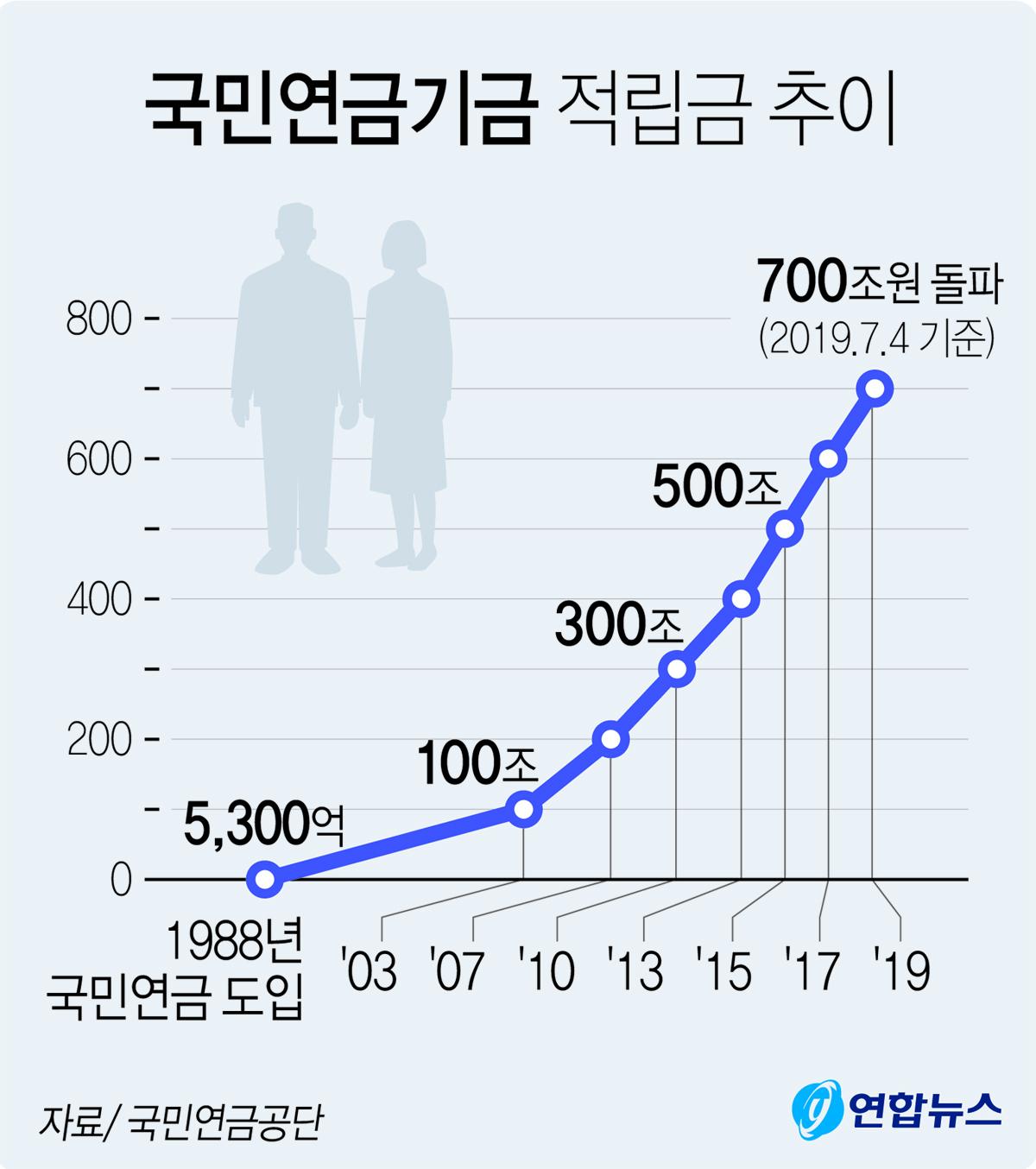 8일 국민연금공단에 따르면 국민연금 기금 적립금은 지난 4일 기준으로 701조2000억원으로 잠정 집계됐다. [연합뉴스]