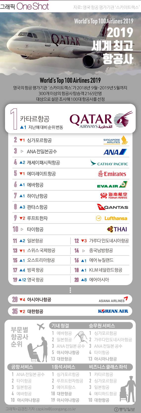 스카이트랙스 선정, 2019 최고의 항공사
