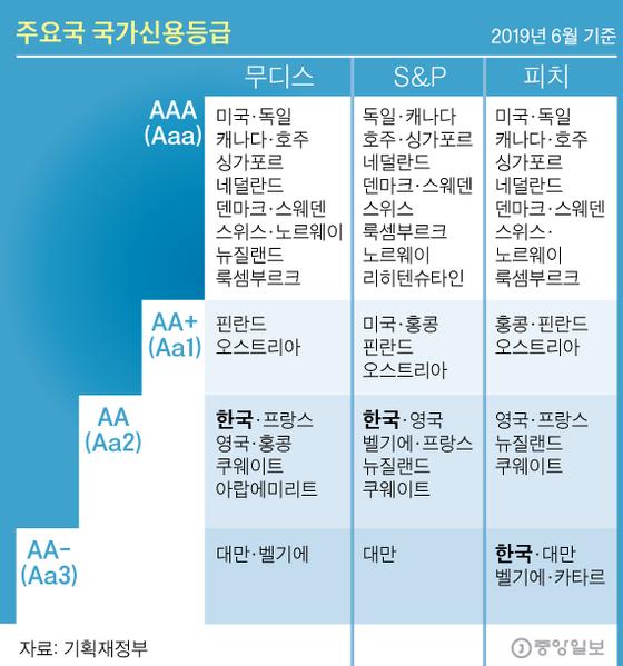무디스, 韓 신용등급 Aa2 유지…북한·日 문제가 변수