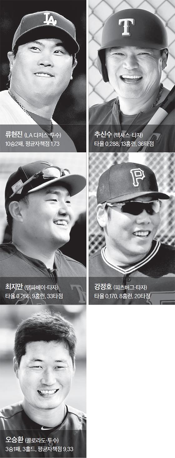 한국인 메이저리거 전반기 평가