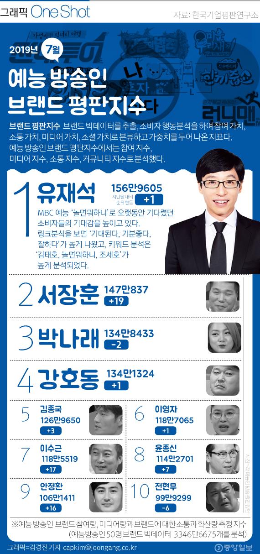7월 예능방송인 브랜드 평판