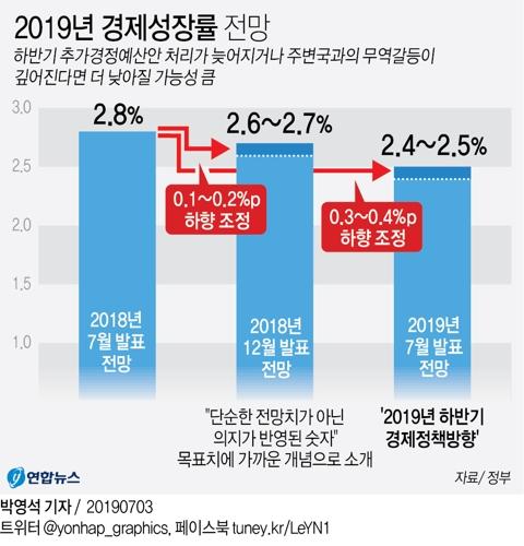 모건스탠리 韓성장률 2.2→1.8%···日경제보복 우울한 전망