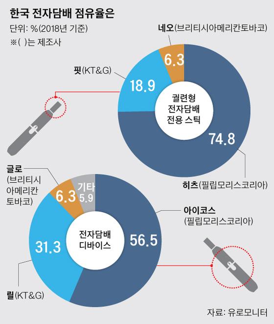 """""""한국 전자담배 시장 폭풍 성장, 세계 2위"""""""