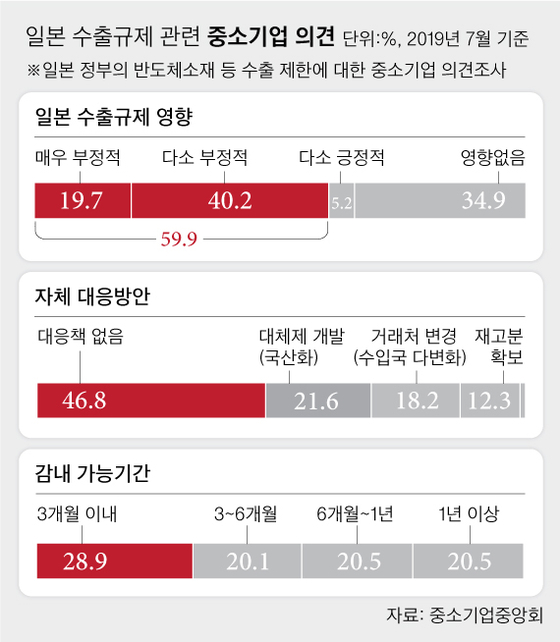 """중소기업 10곳 중 6곳 """"일본 수출규제 6개월 이상 못 버틴다"""""""