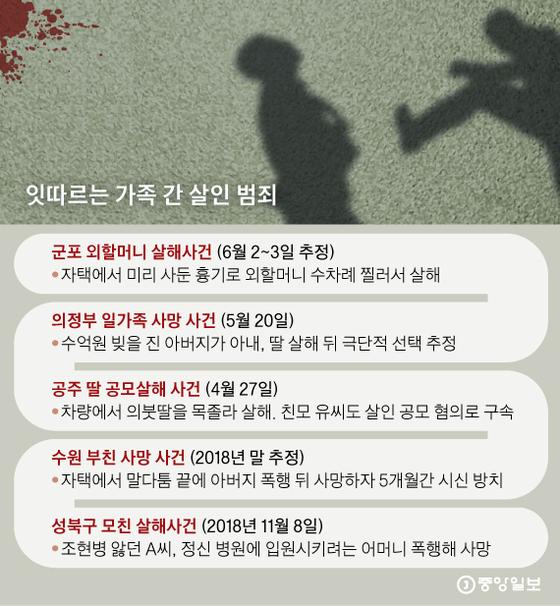 최근 우리나라에서 발생한 가족간 살인 범죄. 그래픽=신재민 기자