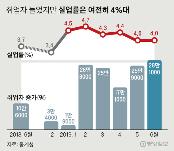 실업률, 외환위기 이후 최장 4%대…초단시간 근로자 181만명 역대 최대