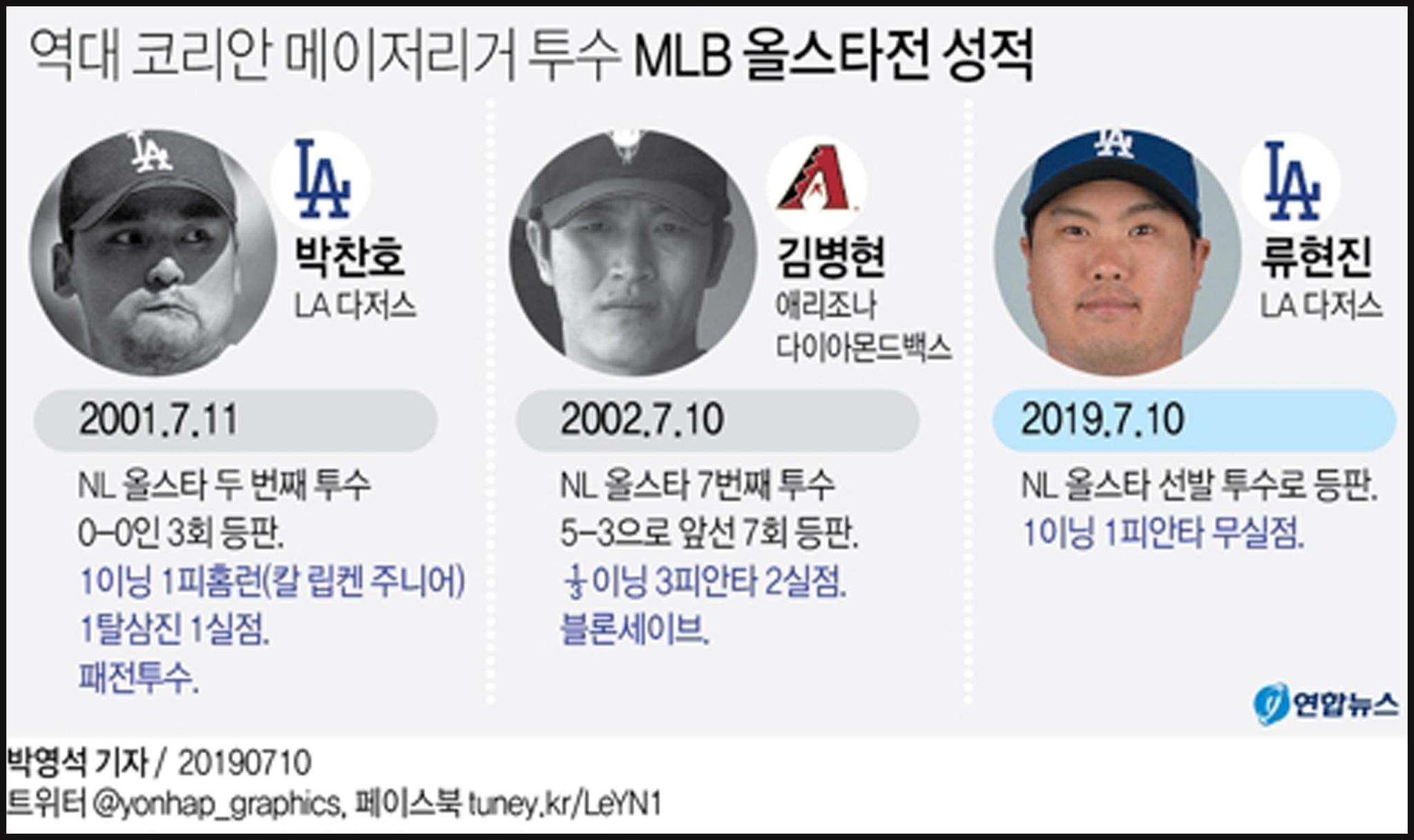 역대 코리안 메이저리거 투수 MLB 올스타전 성적 그래픽. [연합뉴스]