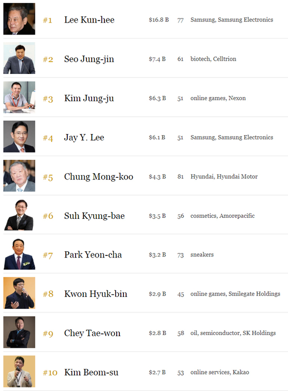 한국 50대 부자 재산 1년새 17% 감소…최고부자는?