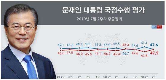 [자료 리얼미터]