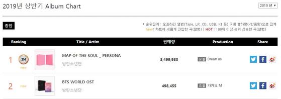 Screenshot from Gaon chart