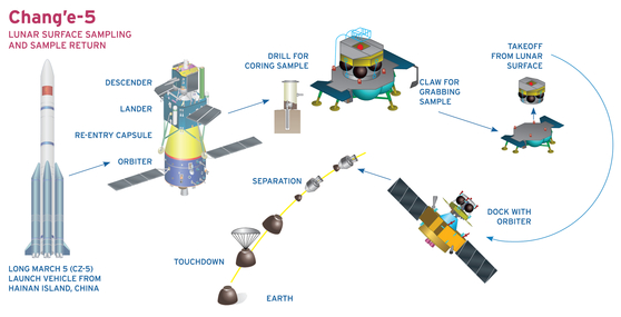 창어 5호의 달 탐사 과정. 지구에서 발사된 창어5호는 달에 착륙해 자체 채굴도구로 달 토양과 암석을 수집한 뒤 달에서 이륙한다. 이 발사체는 주위를 도는 궤도선에 도킹한 뒤 지구 주위를 돌다 캡슐 형태로 대기권을 통과해 지구에 귀환하게 된다.[자료 : 위키피디아]