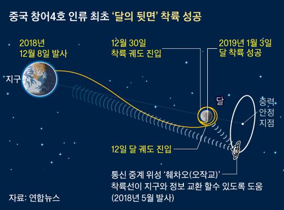 중국 창어4호 인류 최초'달의 뒷면'착륙 성공 그래픽 이미지. [자료제공=연합뉴스]