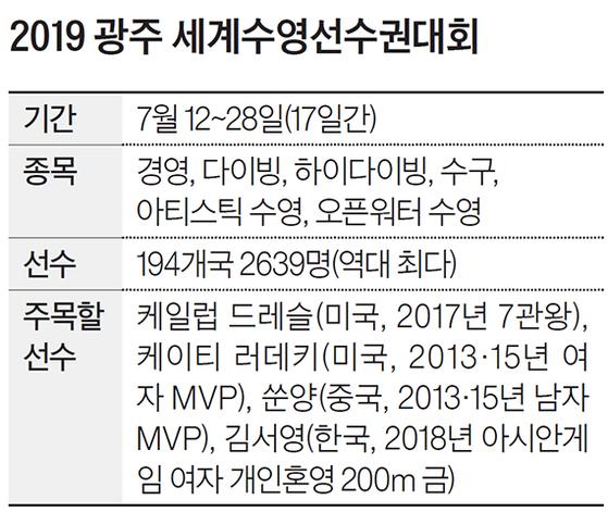 2019 광주 세계수영선수권대회