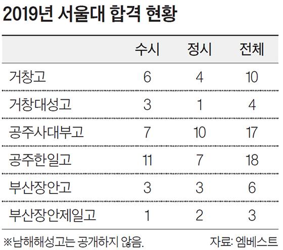 2019년 서울대 합격 현황