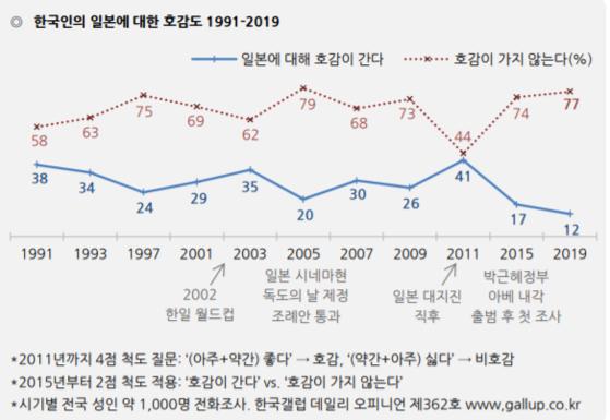 [자료 한국갤럽 제공]