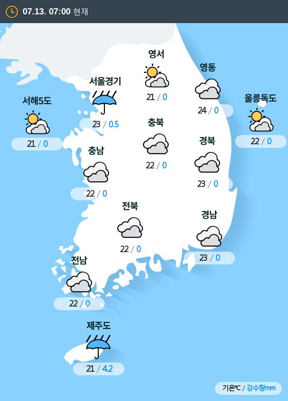 2019년 07월 13일 7시 전국 날씨