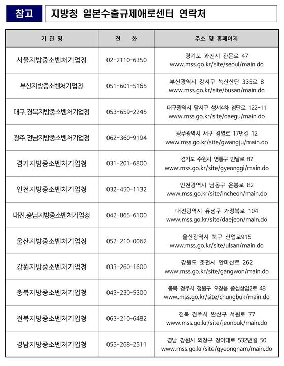 일본 수출규제 애로센터 전국 12개 지방청 연락처 [자료 중소벤처기업부]