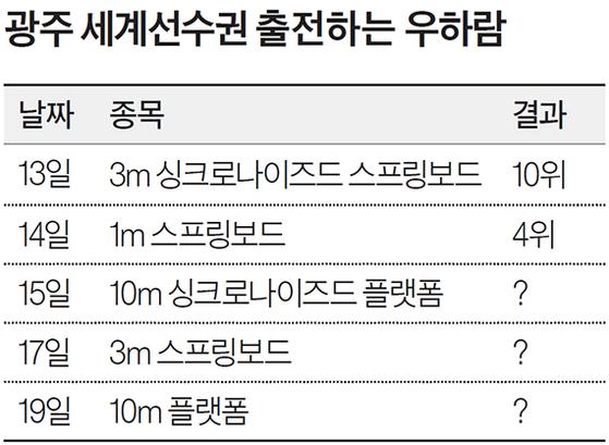광주 세계선수권 출전하는 우하람