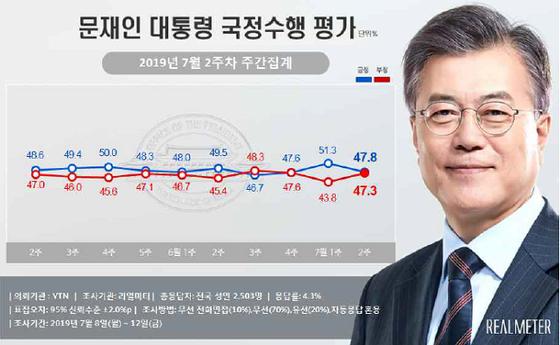 7월 2주차 문재인 대통령 지지율. [사진 리얼미터 제공]
