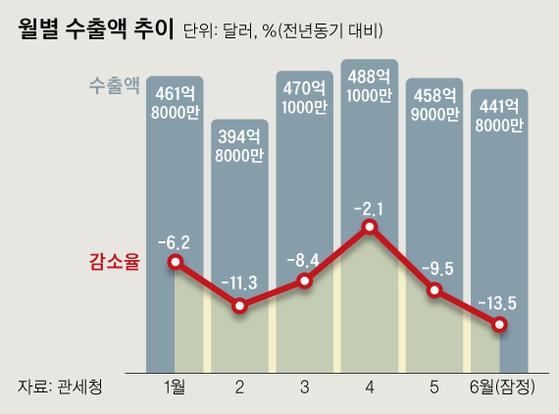 6월 수출액 확정치는 -13.7%로 -13.5%였던 잠정치보다 0.2%p 감소했다. 그래픽=신재민 기자 shin.jaemin@joongang.co.kr