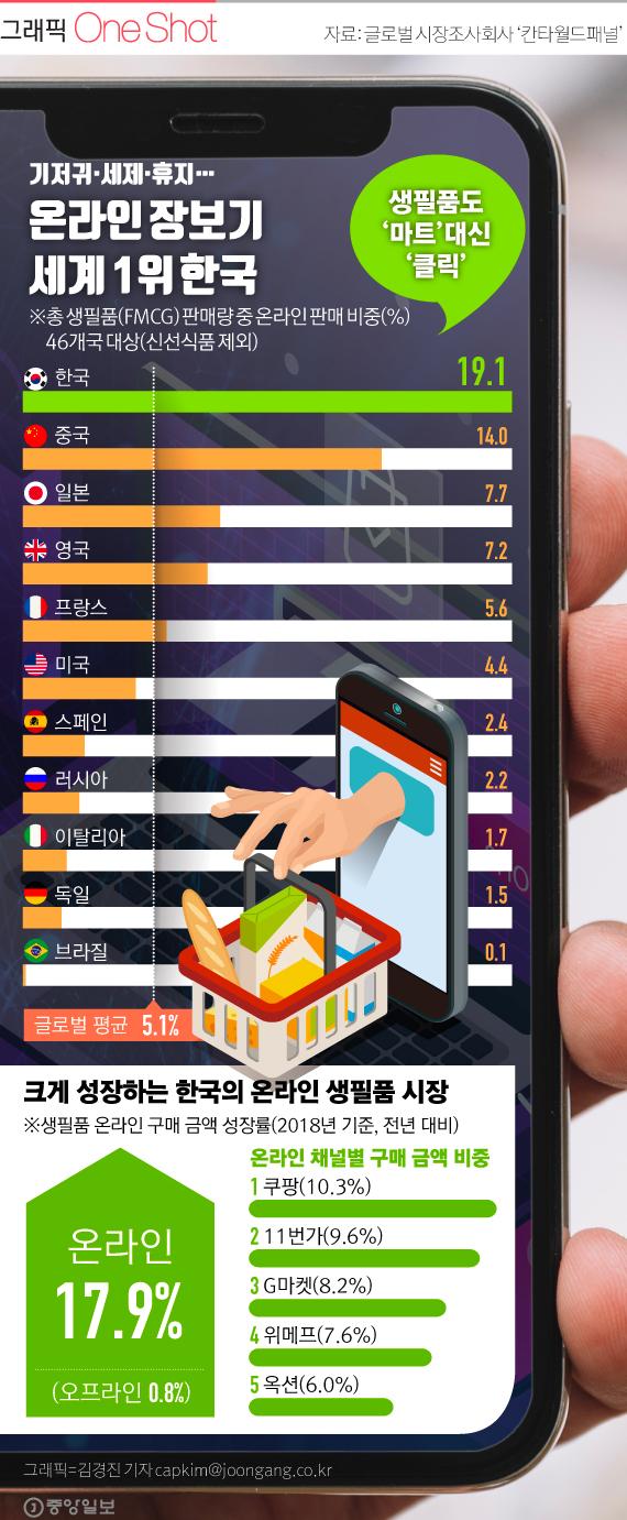 한국 인테넷 장보기 세계 1위