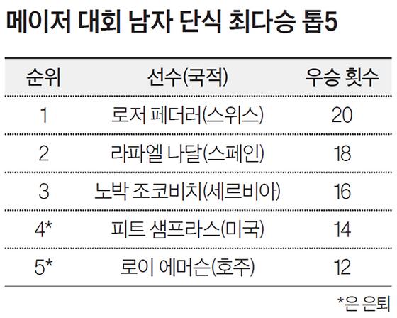 메이저 대회 남자 단식 최다승 톱5