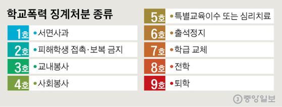 그래픽=신재민 기자 shin.jaemin@joongang.co.kr