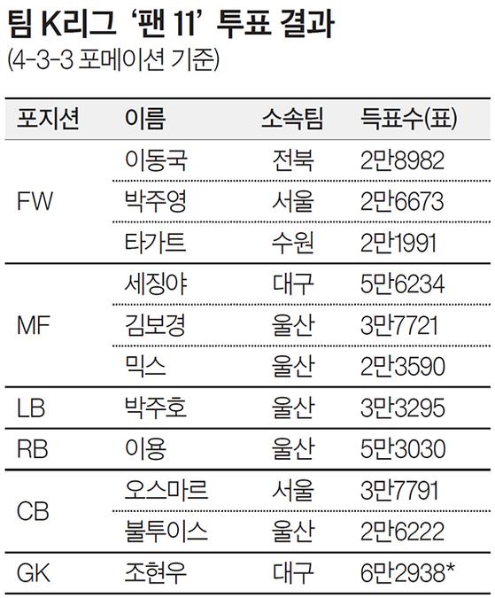 팀 K리그 '팬11' 투표 결과